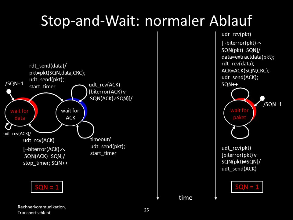 Rechnerkommunikation, Transportschicht 25 wait for data wait for ACK /SQN=1 rdt_send(data)/ pkt=pkt(SQN,data,CRC); udt_send(pkt); start_timer udt_rcv(ACK) [biterror(ACK) v SQN(ACK)  SQN)]/ timeout/ udt_send(pkt); start_timer udt_rcv(ACK) [¬biterror(ACK)  SQN(ACK)=SQN]/ stop_timer; SQN++ wait for paket /SQN=1 udt_rcv(pkt) [biterror(pkt) v SQN(pkt)  SQN]/ udt_send(ACK) udt_rcv(pkt) [¬biterror(pkt)  SQN(pkt)=SQN]/ data=extractdata(pkt); rdt_rcv(data); ACK=ACK(SQN,CRC); udt_send(ACK); SQN++ time SQN = 1 Stop-and-Wait: normaler Ablauf udt_rcv(ACK)/