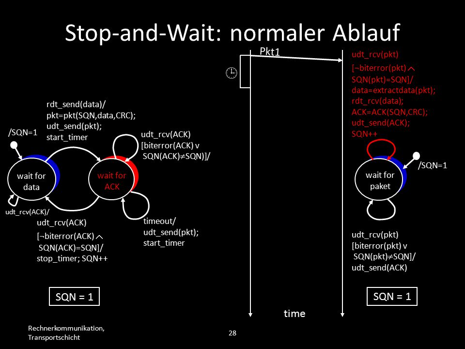 Rechnerkommunikation, Transportschicht 28 wait for data wait for ACK /SQN=1 rdt_send(data)/ pkt=pkt(SQN,data,CRC); udt_send(pkt); start_timer udt_rcv(ACK) [biterror(ACK) v SQN(ACK)  SQN)]/ timeout/ udt_send(pkt); start_timer udt_rcv(ACK) [¬biterror(ACK)  SQN(ACK)=SQN]/ stop_timer; SQN++ wait for paket /SQN=1 udt_rcv(pkt) [biterror(pkt) v SQN(pkt)  SQN]/ udt_send(ACK) udt_rcv(pkt) [¬biterror(pkt)  SQN(pkt)=SQN]/ data=extractdata(pkt); rdt_rcv(data); ACK=ACK(SQN,CRC); udt_send(ACK); SQN++ Pkt1 time SQN = 1  Stop-and-Wait: normaler Ablauf udt_rcv(ACK)/