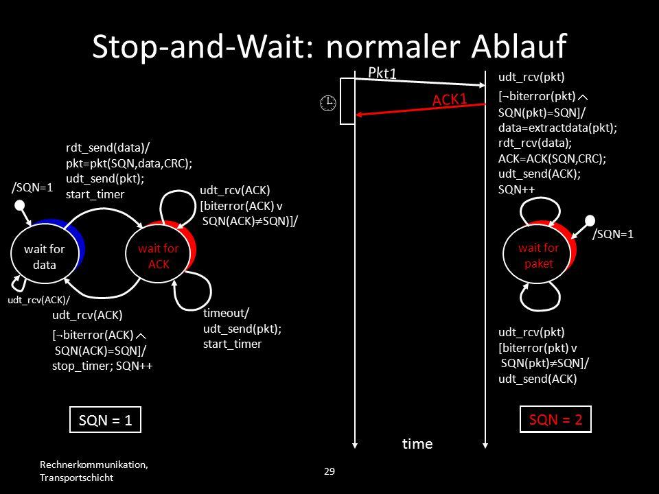 Rechnerkommunikation, Transportschicht 29 wait for data wait for ACK /SQN=1 rdt_send(data)/ pkt=pkt(SQN,data,CRC); udt_send(pkt); start_timer udt_rcv(ACK) [biterror(ACK) v SQN(ACK)  SQN)]/ timeout/ udt_send(pkt); start_timer udt_rcv(ACK) [¬biterror(ACK)  SQN(ACK)=SQN]/ stop_timer; SQN++ wait for paket /SQN=1 udt_rcv(pkt) [biterror(pkt) v SQN(pkt)  SQN]/ udt_send(ACK) udt_rcv(pkt) [¬biterror(pkt)  SQN(pkt)=SQN]/ data=extractdata(pkt); rdt_rcv(data); ACK=ACK(SQN,CRC); udt_send(ACK); SQN++ Pkt1 time SQN = 1  ACK1 SQN = 2 Stop-and-Wait: normaler Ablauf udt_rcv(ACK)/