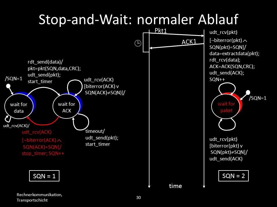Rechnerkommunikation, Transportschicht 30 wait for data wait for ACK /SQN=1 rdt_send(data)/ pkt=pkt(SQN,data,CRC); udt_send(pkt); start_timer udt_rcv(ACK) [biterror(ACK) v SQN(ACK)  SQN)]/ timeout/ udt_send(pkt); start_timer udt_rcv(ACK) [¬biterror(ACK)  SQN(ACK)=SQN]/ stop_timer; SQN++ wait for paket /SQN=1 udt_rcv(pkt) [biterror(pkt) v SQN(pkt)  SQN]/ udt_send(ACK) udt_rcv(pkt) [¬biterror(pkt)  SQN(pkt)=SQN]/ data=extractdata(pkt); rdt_rcv(data); ACK=ACK(SQN,CRC); udt_send(ACK); SQN++ Pkt1 time SQN = 1 SQN = 2  ACK1 Stop-and-Wait: normaler Ablauf udt_rcv(ACK)/