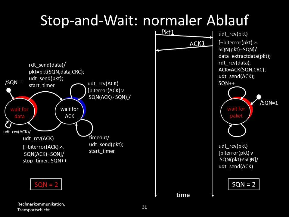 Rechnerkommunikation, Transportschicht 31 wait for data wait for ACK /SQN=1 rdt_send(data)/ pkt=pkt(SQN,data,CRC); udt_send(pkt); start_timer udt_rcv(ACK) [biterror(ACK) v SQN(ACK)  SQN)]/ timeout/ udt_send(pkt); start_timer udt_rcv(ACK) [¬biterror(ACK)  SQN(ACK)=SQN]/ stop_timer; SQN++ wait for paket /SQN=1 udt_rcv(pkt) [biterror(pkt) v SQN(pkt)  SQN]/ udt_send(ACK) udt_rcv(pkt) [¬biterror(pkt)  SQN(pkt)=SQN]/ data=extractdata(pkt); rdt_rcv(data); ACK=ACK(SQN,CRC); udt_send(ACK); SQN++ Pkt1 time SQN = 1 SQN = 2 ACK1 SQN = 2 Stop-and-Wait: normaler Ablauf udt_rcv(ACK)/