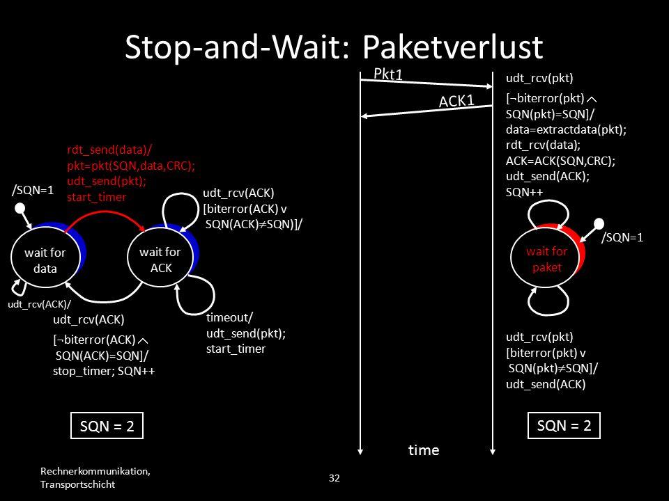 Rechnerkommunikation, Transportschicht 32 wait for data wait for ACK /SQN=1 rdt_send(data)/ pkt=pkt(SQN,data,CRC); udt_send(pkt); start_timer udt_rcv(ACK) [biterror(ACK) v SQN(ACK)  SQN)]/ timeout/ udt_send(pkt); start_timer udt_rcv(ACK) [¬biterror(ACK)  SQN(ACK)=SQN]/ stop_timer; SQN++ wait for paket /SQN=1 udt_rcv(pkt) [biterror(pkt) v SQN(pkt)  SQN]/ udt_send(ACK) udt_rcv(pkt) [¬biterror(pkt)  SQN(pkt)=SQN]/ data=extractdata(pkt); rdt_rcv(data); ACK=ACK(SQN,CRC); udt_send(ACK); SQN++ Pkt1 time SQN = 2 ACK1 Stop-and-Wait: Paketverlust udt_rcv(ACK)/