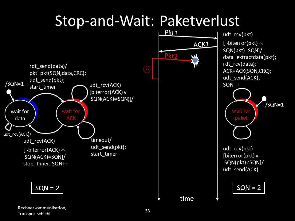 Rechnerkommunikation, Transportschicht 33 wait for data wait for ACK /SQN=1 rdt_send(data)/ pkt=pkt(SQN,data,CRC); udt_send(pkt); start_timer udt_rcv(ACK) [biterror(ACK) v SQN(ACK)  SQN)]/ timeout/ udt_send(pkt); start_timer udt_rcv(ACK) [¬biterror(ACK)  SQN(ACK)=SQN]/ stop_timer; SQN++ wait for paket /SQN=1 udt_rcv(pkt) [biterror(pkt) v SQN(pkt)  SQN]/ udt_send(ACK) udt_rcv(pkt) [¬biterror(pkt)  SQN(pkt)=SQN]/ data=extractdata(pkt); rdt_rcv(data); ACK=ACK(SQN,CRC); udt_send(ACK); SQN++ Pkt1 ACK1 Pkt2  time SQN = 2 Stop-and-Wait: Paketverlust udt_rcv(ACK)/