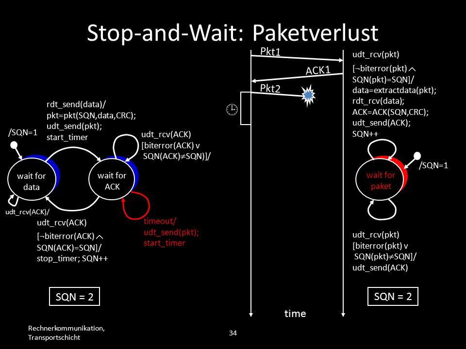 Rechnerkommunikation, Transportschicht 34 wait for data wait for ACK /SQN=1 rdt_send(data)/ pkt=pkt(SQN,data,CRC); udt_send(pkt); start_timer udt_rcv(ACK) [biterror(ACK) v SQN(ACK)  SQN)]/ timeout/ udt_send(pkt); start_timer udt_rcv(ACK) [¬biterror(ACK)  SQN(ACK)=SQN]/ stop_timer; SQN++ wait for paket /SQN=1 udt_rcv(pkt) [biterror(pkt) v SQN(pkt)  SQN]/ udt_send(ACK) udt_rcv(pkt) [¬biterror(pkt)  SQN(pkt)=SQN]/ data=extractdata(pkt); rdt_rcv(data); ACK=ACK(SQN,CRC); udt_send(ACK); SQN++ Pkt1 ACK1 Pkt2  time SQN = 2 Stop-and-Wait: Paketverlust udt_rcv(ACK)/
