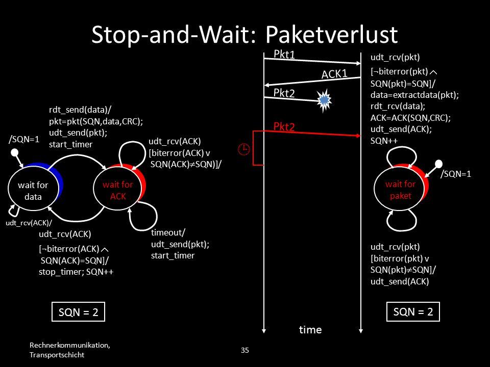 Rechnerkommunikation, Transportschicht 35 wait for data wait for ACK /SQN=1 rdt_send(data)/ pkt=pkt(SQN,data,CRC); udt_send(pkt); start_timer udt_rcv(ACK) [biterror(ACK) v SQN(ACK)  SQN)]/ timeout/ udt_send(pkt); start_timer udt_rcv(ACK) [¬biterror(ACK)  SQN(ACK)=SQN]/ stop_timer; SQN++ wait for paket /SQN=1 udt_rcv(pkt) [biterror(pkt) v SQN(pkt)  SQN]/ udt_send(ACK) udt_rcv(pkt) [¬biterror(pkt)  SQN(pkt)=SQN]/ data=extractdata(pkt); rdt_rcv(data); ACK=ACK(SQN,CRC); udt_send(ACK); SQN++ Pkt1 ACK1 Pkt2 time SQN = 2 Pkt2  Stop-and-Wait: Paketverlust udt_rcv(ACK)/