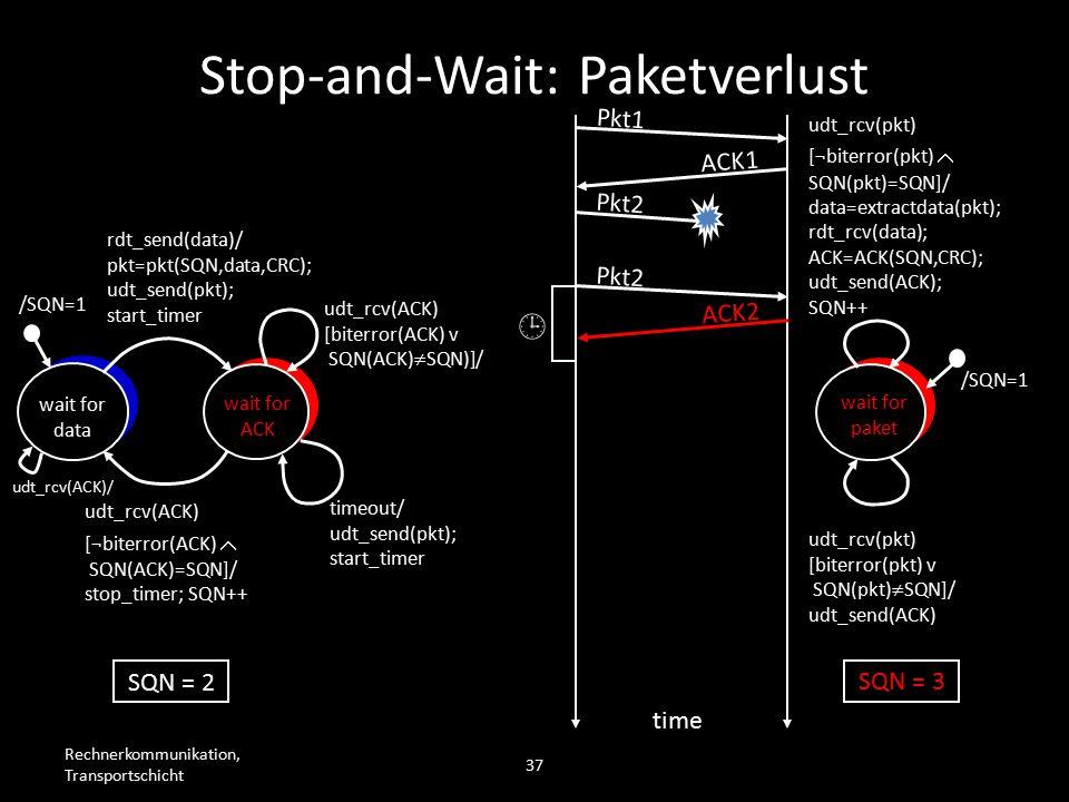 Rechnerkommunikation, Transportschicht 37 wait for data wait for ACK /SQN=1 rdt_send(data)/ pkt=pkt(SQN,data,CRC); udt_send(pkt); start_timer udt_rcv(ACK) [biterror(ACK) v SQN(ACK)  SQN)]/ timeout/ udt_send(pkt); start_timer udt_rcv(ACK) [¬biterror(ACK)  SQN(ACK)=SQN]/ stop_timer; SQN++ wait for paket /SQN=1 udt_rcv(pkt) [biterror(pkt) v SQN(pkt)  SQN]/ udt_send(ACK) udt_rcv(pkt) [¬biterror(pkt)  SQN(pkt)=SQN]/ data=extractdata(pkt); rdt_rcv(data); ACK=ACK(SQN,CRC); udt_send(ACK); SQN++ Pkt1 ACK1 Pkt2 time SQN = 2 SQN = 3 Pkt2  ACK2 Stop-and-Wait: Paketverlust udt_rcv(ACK)/