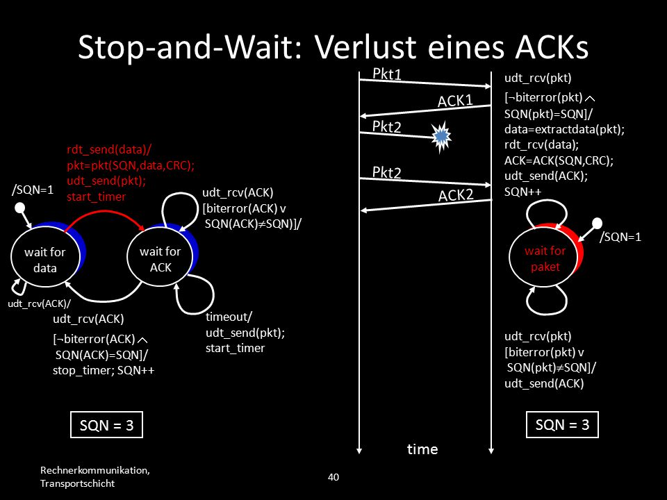 Rechnerkommunikation, Transportschicht 40 wait for data wait for ACK /SQN=1 rdt_send(data)/ pkt=pkt(SQN,data,CRC); udt_send(pkt); start_timer udt_rcv(ACK) [biterror(ACK) v SQN(ACK)  SQN)]/ timeout/ udt_send(pkt); start_timer udt_rcv(ACK) [¬biterror(ACK)  SQN(ACK)=SQN]/ stop_timer; SQN++ wait for paket /SQN=1 udt_rcv(pkt) [biterror(pkt) v SQN(pkt)  SQN]/ udt_send(ACK) udt_rcv(pkt) [¬biterror(pkt)  SQN(pkt)=SQN]/ data=extractdata(pkt); rdt_rcv(data); ACK=ACK(SQN,CRC); udt_send(ACK); SQN++ Pkt1 ACK1 Pkt2 time SQN = 3 Pkt2 ACK2 Stop-and-Wait: Verlust eines ACKs udt_rcv(ACK)/