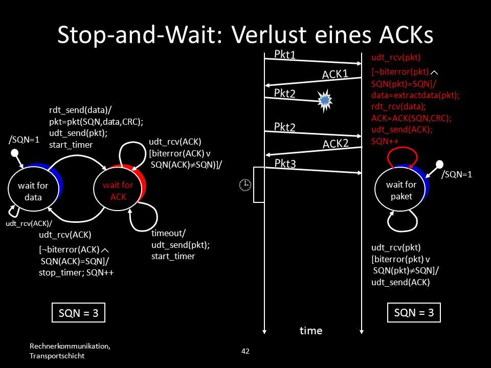 Rechnerkommunikation, Transportschicht 42 wait for data wait for ACK /SQN=1 rdt_send(data)/ pkt=pkt(SQN,data,CRC); udt_send(pkt); start_timer udt_rcv(ACK) [biterror(ACK) v SQN(ACK)  SQN)]/ timeout/ udt_send(pkt); start_timer udt_rcv(ACK) [¬biterror(ACK)  SQN(ACK)=SQN]/ stop_timer; SQN++ wait for paket /SQN=1 udt_rcv(pkt) [biterror(pkt) v SQN(pkt)  SQN]/ udt_send(ACK) udt_rcv(pkt) [¬biterror(pkt)  SQN(pkt)=SQN]/ data=extractdata(pkt); rdt_rcv(data); ACK=ACK(SQN,CRC); udt_send(ACK); SQN++ Pkt1 ACK1 Pkt2 time SQN = 3 Pkt2 ACK2 Pkt3  Stop-and-Wait: Verlust eines ACKs udt_rcv(ACK)/