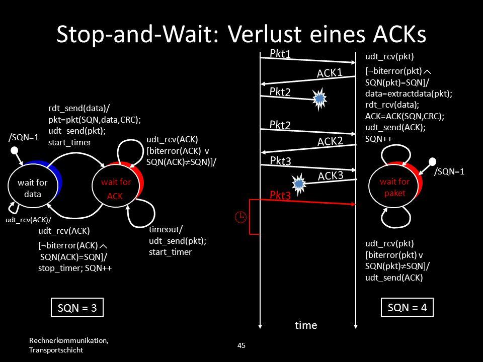 Rechnerkommunikation, Transportschicht 45 wait for data wait for ACK /SQN=1 rdt_send(data)/ pkt=pkt(SQN,data,CRC); udt_send(pkt); start_timer udt_rcv(ACK) [biterror(ACK) v SQN(ACK)  SQN)]/ timeout/ udt_send(pkt); start_timer udt_rcv(ACK) [¬biterror(ACK)  SQN(ACK)=SQN]/ stop_timer; SQN++ wait for paket /SQN=1 udt_rcv(pkt) [biterror(pkt) v SQN(pkt)  SQN]/ udt_send(ACK) udt_rcv(pkt) [¬biterror(pkt)  SQN(pkt)=SQN]/ data=extractdata(pkt); rdt_rcv(data); ACK=ACK(SQN,CRC); udt_send(ACK); SQN++ Pkt1 ACK1 Pkt2 time SQN = 3 SQN = 4 Pkt2 ACK2 Pkt3 ACK3 Pkt3  Stop-and-Wait: Verlust eines ACKs udt_rcv(ACK)/