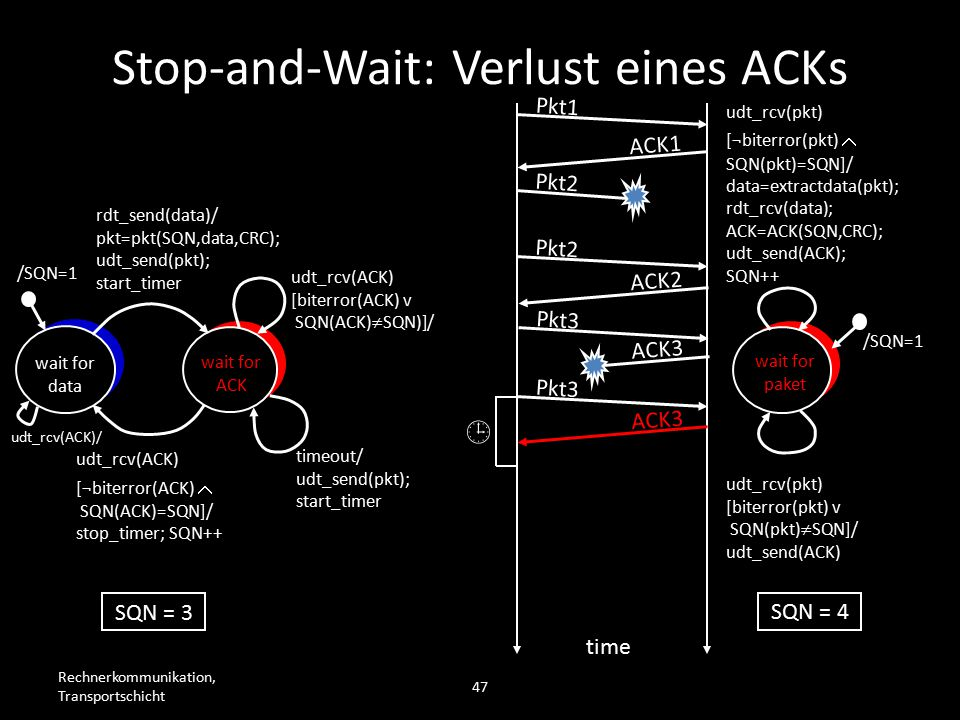 Rechnerkommunikation, Transportschicht 47 wait for data wait for ACK /SQN=1 rdt_send(data)/ pkt=pkt(SQN,data,CRC); udt_send(pkt); start_timer udt_rcv(