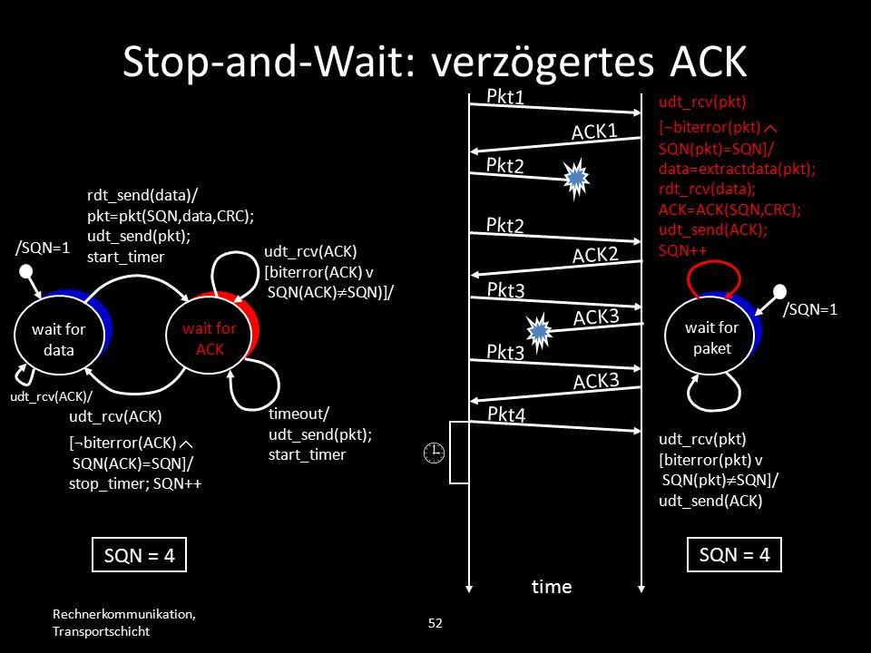 Rechnerkommunikation, Transportschicht 52 wait for data wait for ACK /SQN=1 rdt_send(data)/ pkt=pkt(SQN,data,CRC); udt_send(pkt); start_timer udt_rcv(ACK) [biterror(ACK) v SQN(ACK)  SQN)]/ timeout/ udt_send(pkt); start_timer udt_rcv(ACK) [¬biterror(ACK)  SQN(ACK)=SQN]/ stop_timer; SQN++ wait for paket /SQN=1 udt_rcv(pkt) [biterror(pkt) v SQN(pkt)  SQN]/ udt_send(ACK) udt_rcv(pkt) [¬biterror(pkt)  SQN(pkt)=SQN]/ data=extractdata(pkt); rdt_rcv(data); ACK=ACK(SQN,CRC); udt_send(ACK); SQN++ Pkt1 ACK1 Pkt2 time SQN = 4 Pkt2 ACK2 Pkt3 ACK3 Pkt3 ACK3 Pkt4  Stop-and-Wait: verzögertes ACK udt_rcv(ACK)/