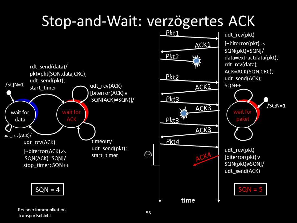 Rechnerkommunikation, Transportschicht 53 wait for data wait for ACK /SQN=1 rdt_send(data)/ pkt=pkt(SQN,data,CRC); udt_send(pkt); start_timer udt_rcv(ACK) [biterror(ACK) v SQN(ACK)  SQN)]/ timeout/ udt_send(pkt); start_timer udt_rcv(ACK) [¬biterror(ACK)  SQN(ACK)=SQN]/ stop_timer; SQN++ wait for paket /SQN=1 udt_rcv(pkt) [biterror(pkt) v SQN(pkt)  SQN]/ udt_send(ACK) udt_rcv(pkt) [¬biterror(pkt)  SQN(pkt)=SQN]/ data=extractdata(pkt); rdt_rcv(data); ACK=ACK(SQN,CRC); udt_send(ACK); SQN++ Pkt1 ACK1 Pkt2 time SQN = 4 SQN = 5 Pkt2 ACK2 Pkt3 ACK3 Pkt3 ACK3 Pkt4  ACK4 Stop-and-Wait: verzögertes ACK udt_rcv(ACK)/