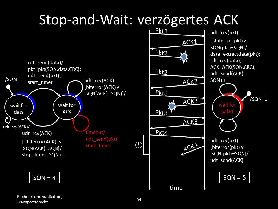Rechnerkommunikation, Transportschicht 54 wait for data wait for ACK /SQN=1 rdt_send(data)/ pkt=pkt(SQN,data,CRC); udt_send(pkt); start_timer udt_rcv(ACK) [biterror(ACK) v SQN(ACK)  SQN)]/ timeout/ udt_send(pkt); start_timer udt_rcv(ACK) [¬biterror(ACK)  SQN(ACK)=SQN]/ stop_timer; SQN++ wait for paket /SQN=1 udt_rcv(pkt) [biterror(pkt) v SQN(pkt)  SQN]/ udt_send(ACK) udt_rcv(pkt) [¬biterror(pkt)  SQN(pkt)=SQN]/ data=extractdata(pkt); rdt_rcv(data); ACK=ACK(SQN,CRC); udt_send(ACK); SQN++ Pkt1 ACK1 Pkt2 time SQN = 4 SQN = 5 Pkt2 ACK2 Pkt3 ACK3 Pkt3 ACK3 Pkt4  ACK4 Stop-and-Wait: verzögertes ACK udt_rcv(ACK)/