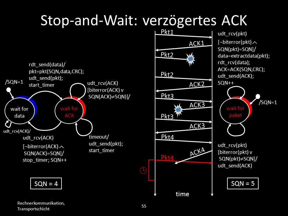 Rechnerkommunikation, Transportschicht 55 wait for data wait for ACK /SQN=1 rdt_send(data)/ pkt=pkt(SQN,data,CRC); udt_send(pkt); start_timer udt_rcv(
