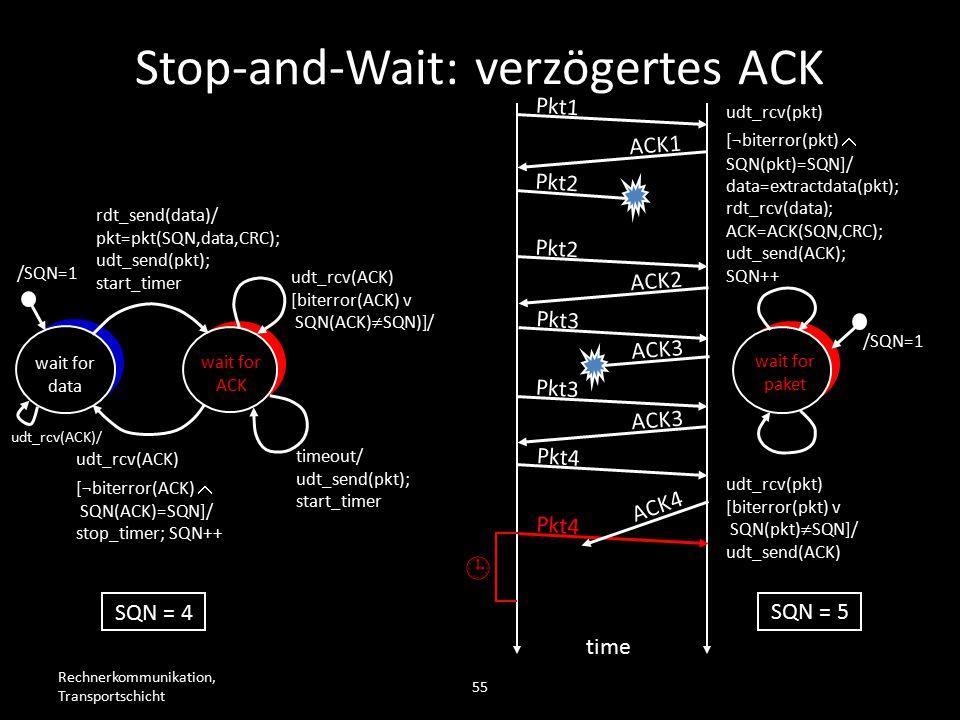Rechnerkommunikation, Transportschicht 55 wait for data wait for ACK /SQN=1 rdt_send(data)/ pkt=pkt(SQN,data,CRC); udt_send(pkt); start_timer udt_rcv(ACK) [biterror(ACK) v SQN(ACK)  SQN)]/ timeout/ udt_send(pkt); start_timer udt_rcv(ACK) [¬biterror(ACK)  SQN(ACK)=SQN]/ stop_timer; SQN++ wait for paket /SQN=1 udt_rcv(pkt) [biterror(pkt) v SQN(pkt)  SQN]/ udt_send(ACK) udt_rcv(pkt) [¬biterror(pkt)  SQN(pkt)=SQN]/ data=extractdata(pkt); rdt_rcv(data); ACK=ACK(SQN,CRC); udt_send(ACK); SQN++ Pkt1 ACK1 Pkt2 time SQN = 4 SQN = 5 Pkt2 ACK2 Pkt3 ACK3 Pkt3 ACK3 Pkt4  ACK4 Stop-and-Wait: verzögertes ACK udt_rcv(ACK)/
