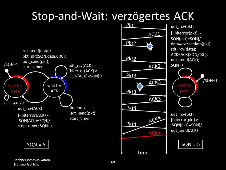 Rechnerkommunikation, Transportschicht 60 wait for data wait for ACK /SQN=1 rdt_send(data)/ pkt=pkt(SQN,data,CRC); udt_send(pkt); start_timer udt_rcv(ACK) [biterror(ACK) v SQN(ACK)  SQN)]/ timeout/ udt_send(pkt); start_timer udt_rcv(ACK) [¬biterror(ACK)  SQN(ACK)=SQN]/ stop_timer; SQN++ wait for paket /SQN=1 udt_rcv(pkt) [biterror(pkt) v SQN(pkt)  SQN]/ udt_send(ACK) udt_rcv(pkt) [¬biterror(pkt)  SQN(pkt)=SQN]/ data=extractdata(pkt); rdt_rcv(data); ACK=ACK(SQN,CRC); udt_send(ACK); SQN++ Pkt1 ACK1 Pkt2 time SQN = 5 Pkt2 ACK2 Pkt3 ACK3 Pkt3 ACK3 Pkt4 ACK4 Stop-and-Wait: verzögertes ACK udt_rcv(ACK)/