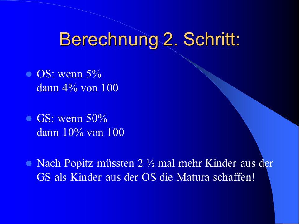 Berechnung 2. Schritt: OS: wenn 5% dann 4% von 100 GS: wenn 50% dann 10% von 100 Nach Popitz müssten 2 ½ mal mehr Kinder aus der GS als Kinder aus der