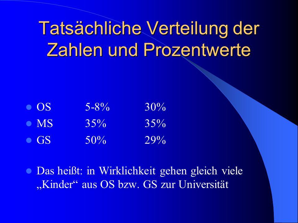 """Tatsächliche Verteilung der Zahlen und Prozentwerte OS5-8%30% MS35%35% GS50%29% Das heißt: in Wirklichkeit gehen gleich viele """"Kinder"""" aus OS bzw. GS"""