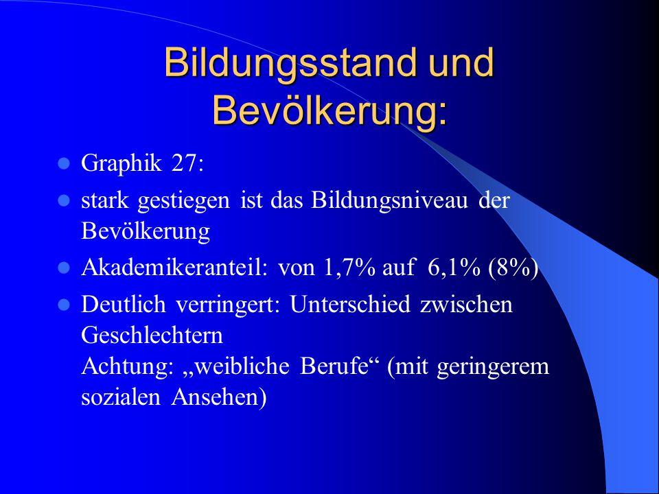 Bildungsstand und Bevölkerung: Graphik 27: stark gestiegen ist das Bildungsniveau der Bevölkerung Akademikeranteil: von 1,7% auf 6,1% (8%) Deutlich ve