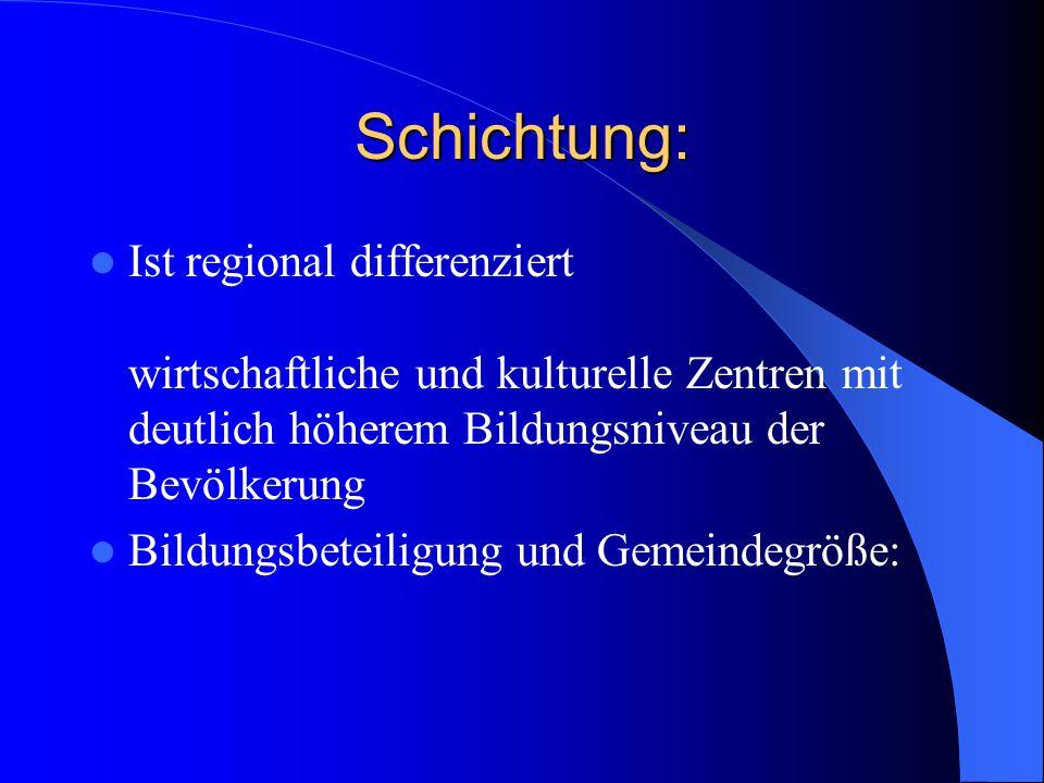 Schichtung: Ist regional differenziert wirtschaftliche und kulturelle Zentren mit deutlich höherem Bildungsniveau der Bevölkerung Bildungsbeteiligung