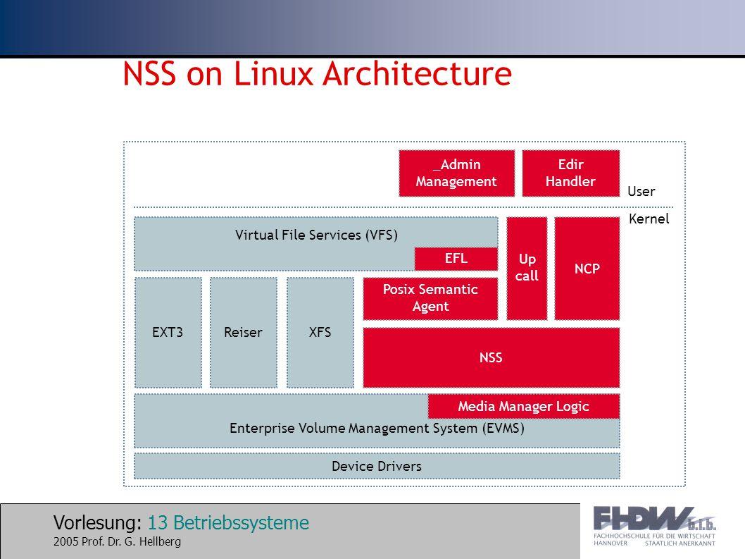Vorlesung: 13 Betriebssysteme 2005 Prof. Dr. G. Hellberg NSS on Linux Architecture Virtual File Services (VFS) Enterprise Volume Management System (EV