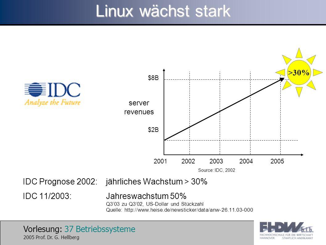 Vorlesung: 37 Betriebssysteme 2005 Prof. Dr. G. Hellberg Linux wächst stark IDC Prognose 2002:jährliches Wachstum > 30% IDC 11/2003:Jahreswachstum 50%