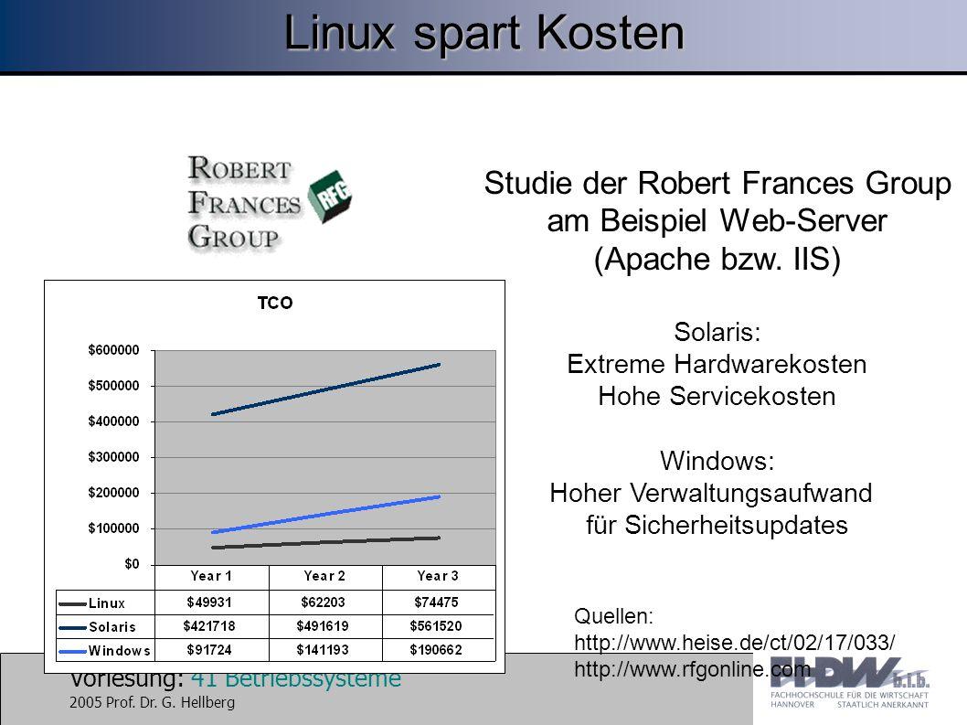 Vorlesung: 41 Betriebssysteme 2005 Prof. Dr. G. Hellberg Linux spart Kosten Studie der Robert Frances Group am Beispiel Web-Server (Apache bzw. IIS) S
