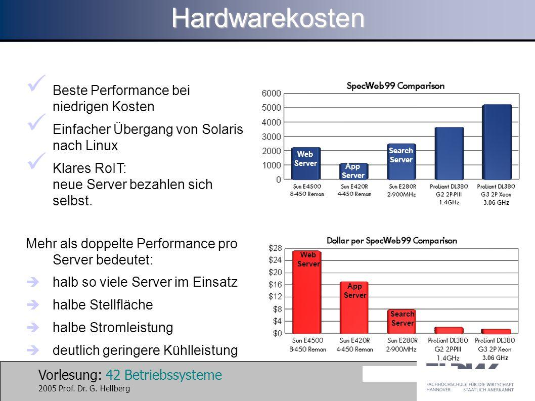 Vorlesung: 42 Betriebssysteme 2005 Prof. Dr. G. HellbergHardwarekosten Beste Performance bei niedrigen Kosten Einfacher Übergang von Solaris nach Linu