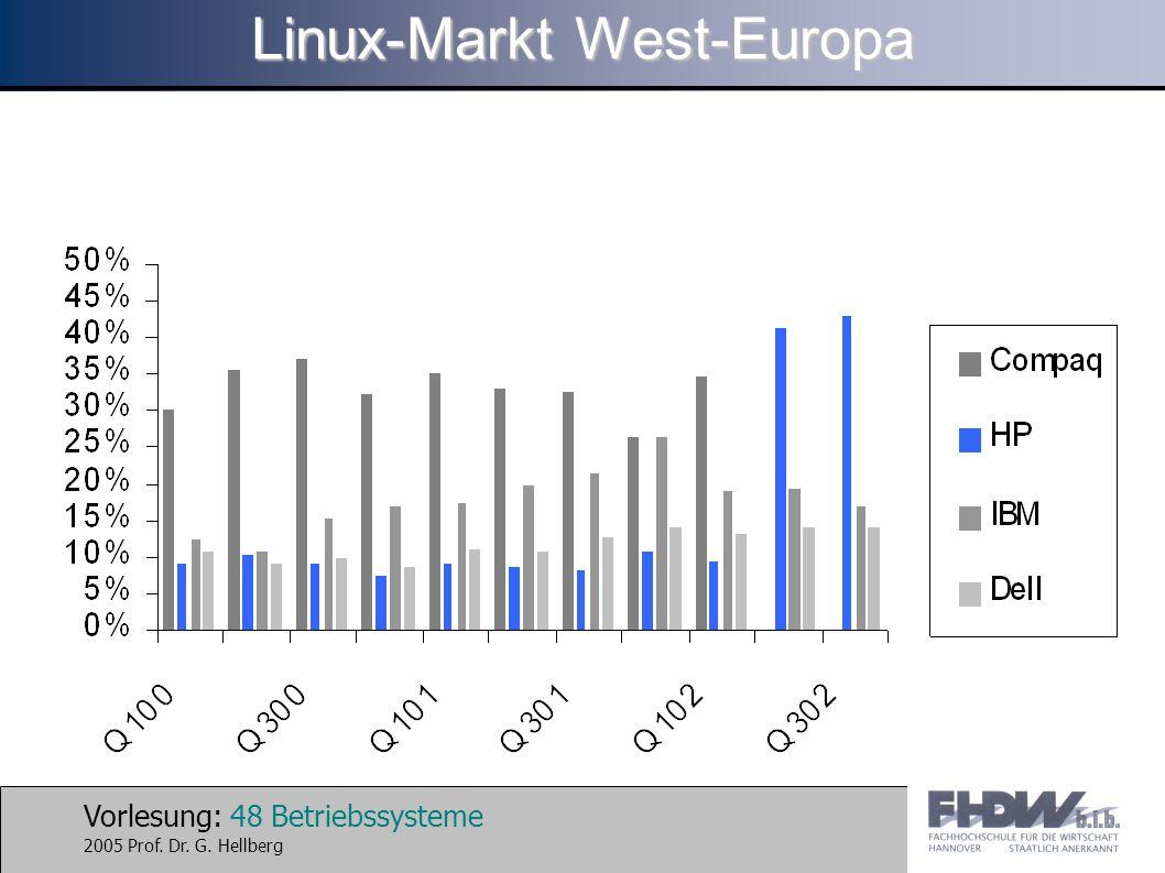 Vorlesung: 48 Betriebssysteme 2005 Prof. Dr. G. Hellberg Linux-Markt West-Europa