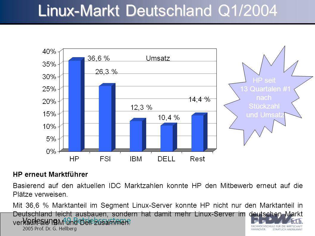 Vorlesung: 49 Betriebssysteme 2005 Prof. Dr. G. Hellberg Linux-Markt Deutschland Q1/2004 HP erneut Marktführer Basierend auf den aktuellen IDC Marktza
