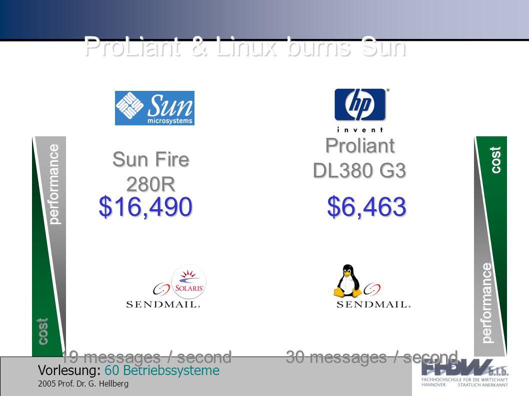 Vorlesung: 60 Betriebssysteme 2005 Prof. Dr. G. Hellberg ProLiant & Linux burns Sun Sun Fire 280R 19 messages / second 30 messages / second Proliant D