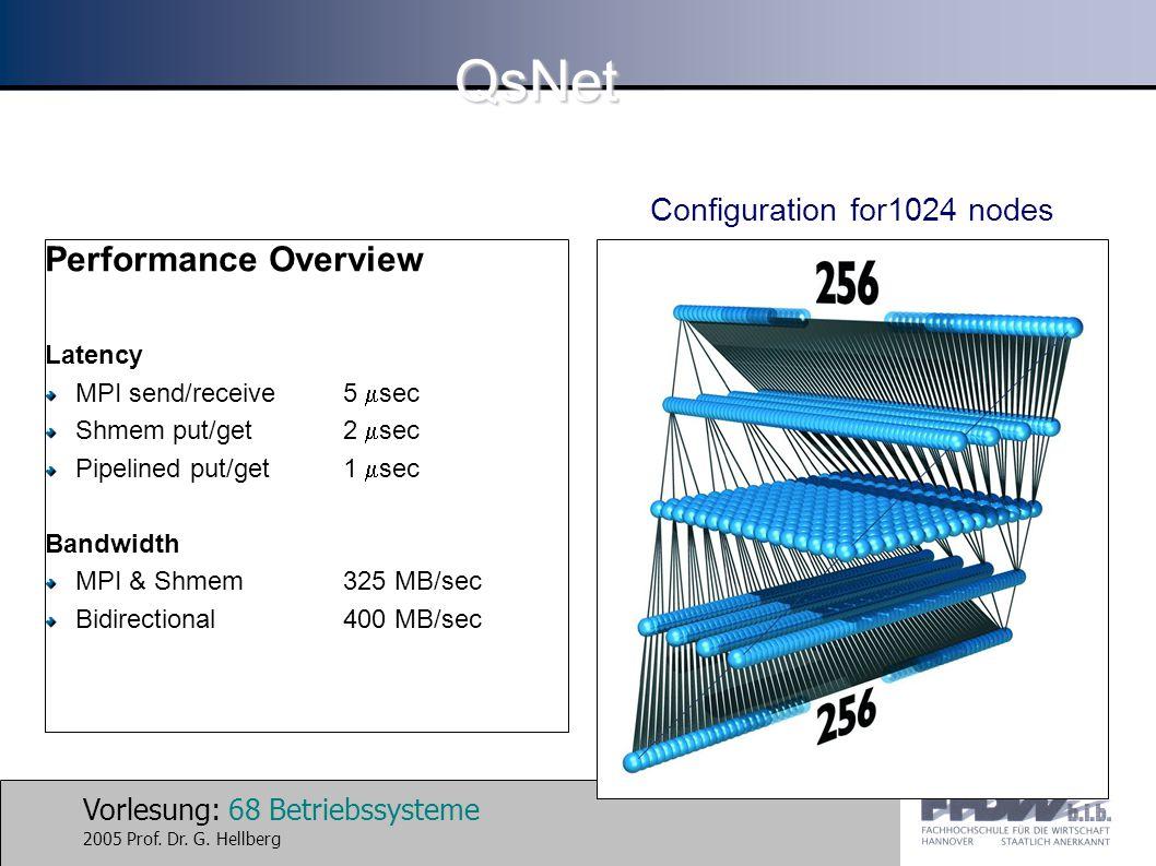 Vorlesung: 68 Betriebssysteme 2005 Prof. Dr. G. Hellberg QsNet Performance Overview Latency MPI send/receive5  sec Shmem put/get2  sec Pipelined put