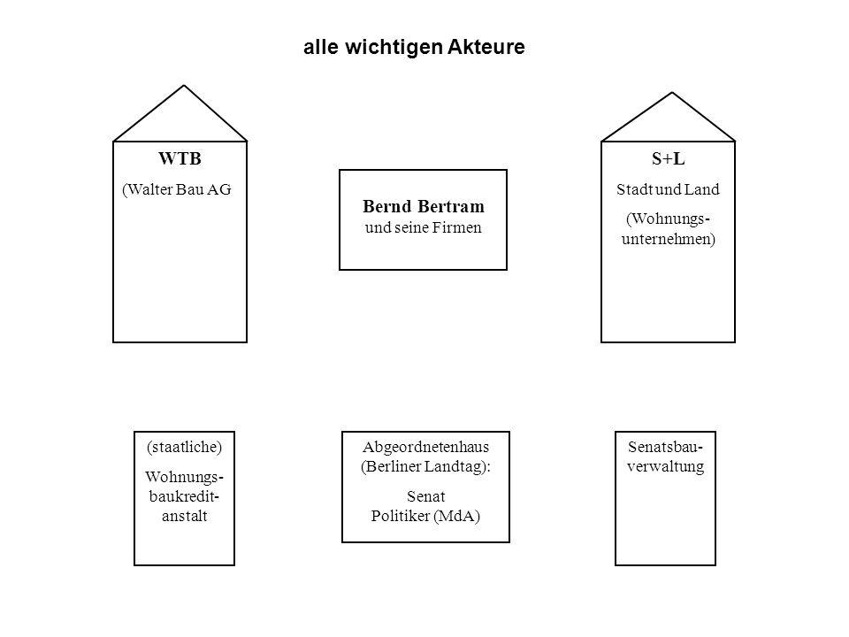 WTB (Walter Bau AG S+L Stadt und Land (Wohnungs- unternehmen) Bernd Bertram und seine Firmen Abgeordnetenhaus (Berliner Landtag): Senat Politiker (MdA) (staatliche) Wohnungs- baukredit- anstalt Senatsbau- verwaltung alle wichtigen Akteure