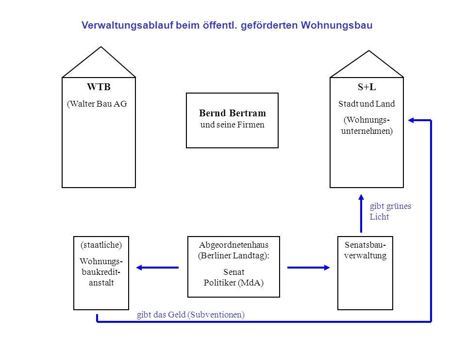 WTB (Walter Bau AG S+L Stadt und Land (Wohnungs- unternehmen) Bernd Bertram und seine Firmen Abgeordnetenhaus (Berliner Landtag): Senat Politiker (MdA) (staatliche) Wohnungs- baukredit- anstalt Senatsbau- verwaltung gibt grünes Licht gibt das Geld (Subventionen) Verwaltungsablauf beim öffentl.