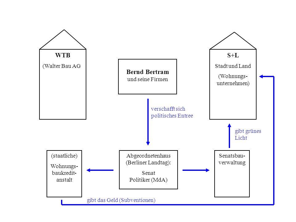 WTB (Walter Bau AG S+L Stadt und Land (Wohnungs- unternehmen) Bernd Bertram und seine Firmen Abgeordnetenhaus (Berliner Landtag): Senat Politiker (MdA) (staatliche) Wohnungs- baukredit- anstalt Senatsbau- verwaltung gibt grünes Licht gibt das Geld (Subventionen) verschafft sich politisches Entree