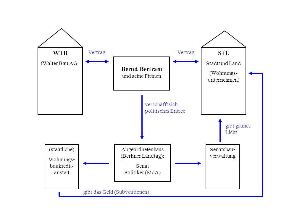WTB (Walter Bau AG S+L Stadt und Land (Wohnungs- unternehmen) Bernd Bertram und seine Firmen Abgeordnetenhaus (Berliner Landtag): Senat Politiker (MdA) (staatliche) Wohnungs- baukredit- anstalt Senatsbau- verwaltung gibt grünes Licht gibt das Geld (Subventionen) verschafft sich politisches Entree Vertrag
