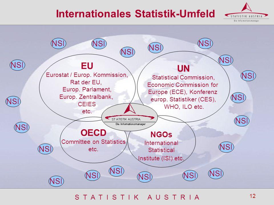 S T A T I S T I K A U S T R I A 12 Internationales Statistik-Umfeld NSI EU Eurostat / Europ. Kommission, Rat der EU, Europ. Parlament, Europ. Zentralb