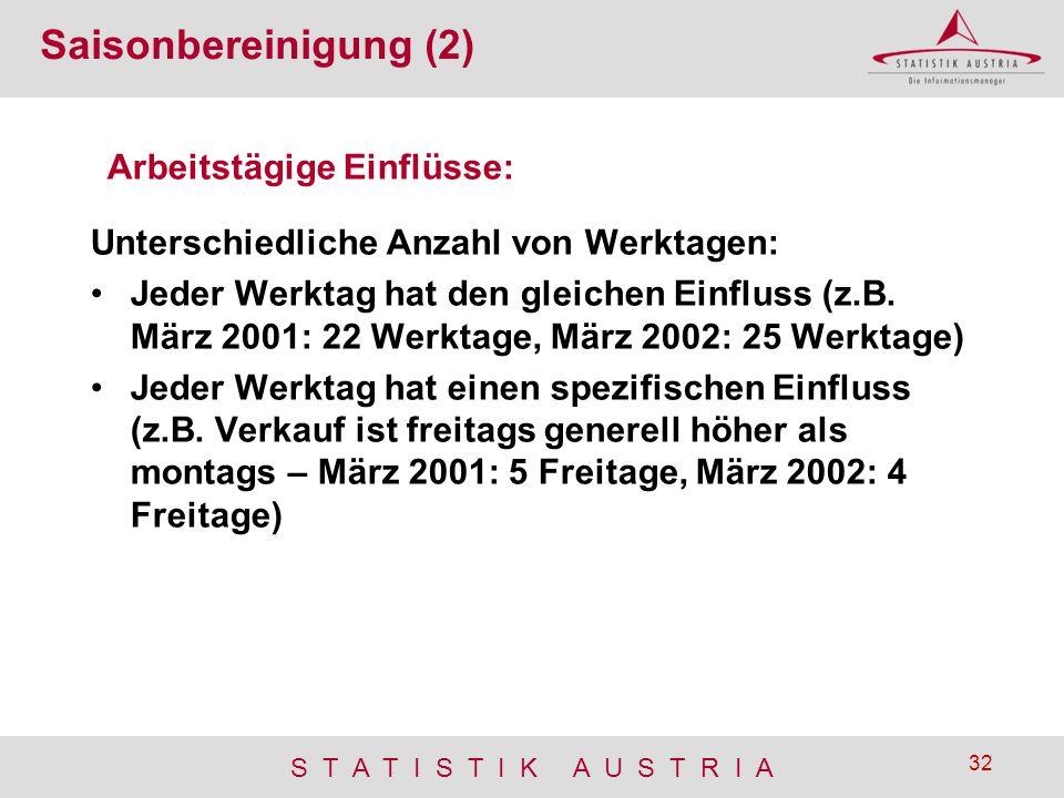 S T A T I S T I K A U S T R I A 32 Saisonbereinigung (2) Unterschiedliche Anzahl von Werktagen: Jeder Werktag hat den gleichen Einfluss (z.B. März 200