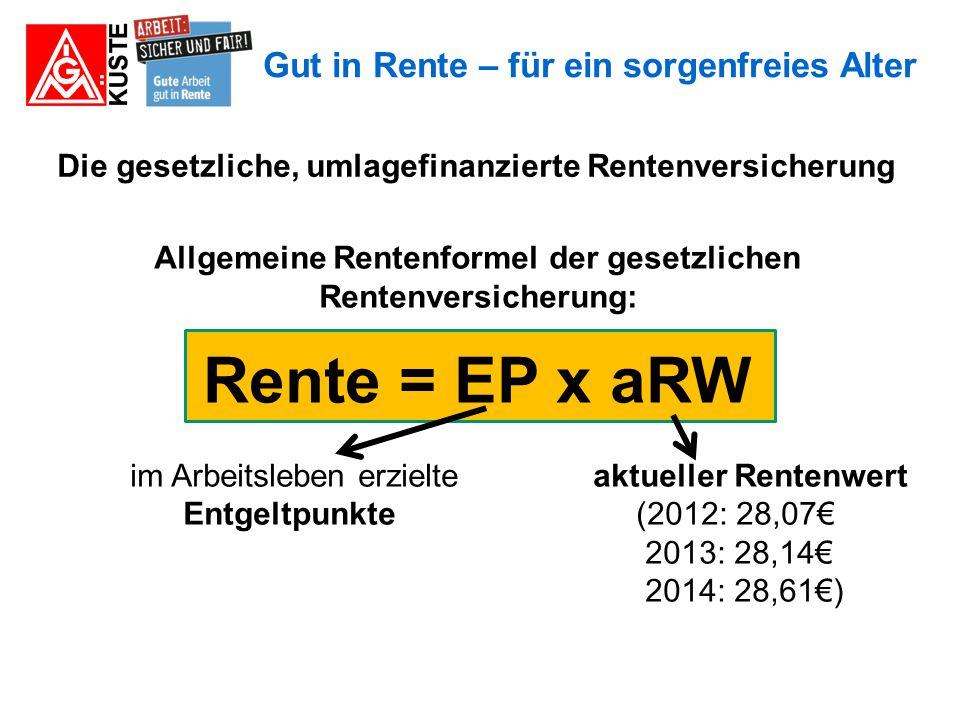 Gut in Rente – für ein sorgenfreies Alter Die gesetzliche, umlagefinanzierte Rentenversicherung Eckrente oder Standardrente: Beiträge auf Durchschnittseinkommen pro Jahr (2013: 34.071€) bringen einen Entgeltpunkt, Halbes Durchschnittseinkommen: 0,5 EP Doppeltes Durchschnittseinkommen: 2 EP Eckrente = 45 EP x aktueller Rentenwert 2013/2014 beträgt die Eckrente: 45 x 28,14€ = 1266,30€