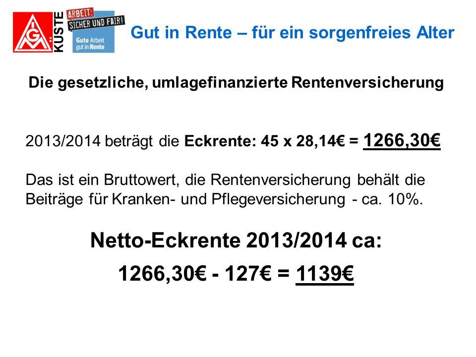 Gut in Rente – für ein sorgenfreies Alter Die Änderungen der Rentenhöhe in der Vergangenheit und in der Zukunft: Beispiel an der Eckrente: Heute, 2013/141.139 € Rente netto (49%) Bei Rentenniveau 2030:1.000 € Rente netto (43%) Bei Rentenniveau 2000:1.232 € Rente netto (53%) Bei Rentenniveau 1990:1.302 € Rente netto (56%)