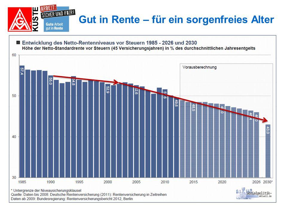 """Gut in Rente – für ein sorgenfreies Alter IG Metall- Konzept für einen """"Neuen Generationenvertrag"""