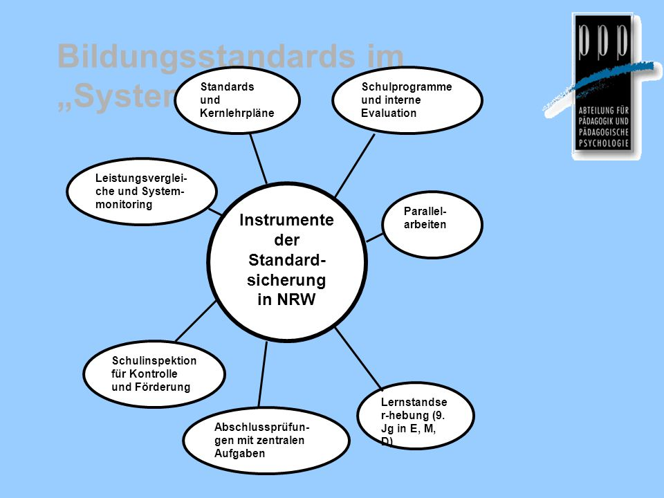 Instrumente der Standard- sicherung in NRW Leistungsverglei- che und System- monitoring Standards und Kernlehrpläne Parallel- arbeiten Schulprogramme