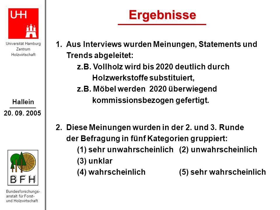 Universität Hamburg Zentrum Holzwirtschaft Bundesforschungs- anstalt für Forst- und Holzwirtschaft Hallein 20. 09. 2005 Ergebnisse 1.Aus Interviews wu