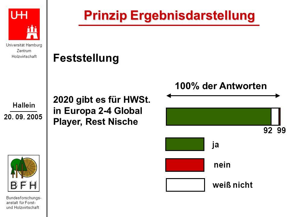 Universität Hamburg Zentrum Holzwirtschaft Bundesforschungs- anstalt für Forst- und Holzwirtschaft Hallein 20. 09. 2005 92 99 2020 gibt es für HWSt. i