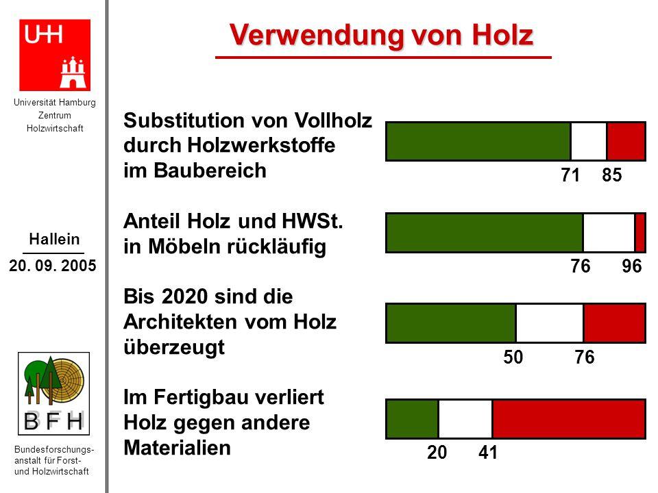 Universität Hamburg Zentrum Holzwirtschaft Bundesforschungs- anstalt für Forst- und Holzwirtschaft Hallein 20. 09. 2005 71 85 20 41 50 76 76 96 Substi
