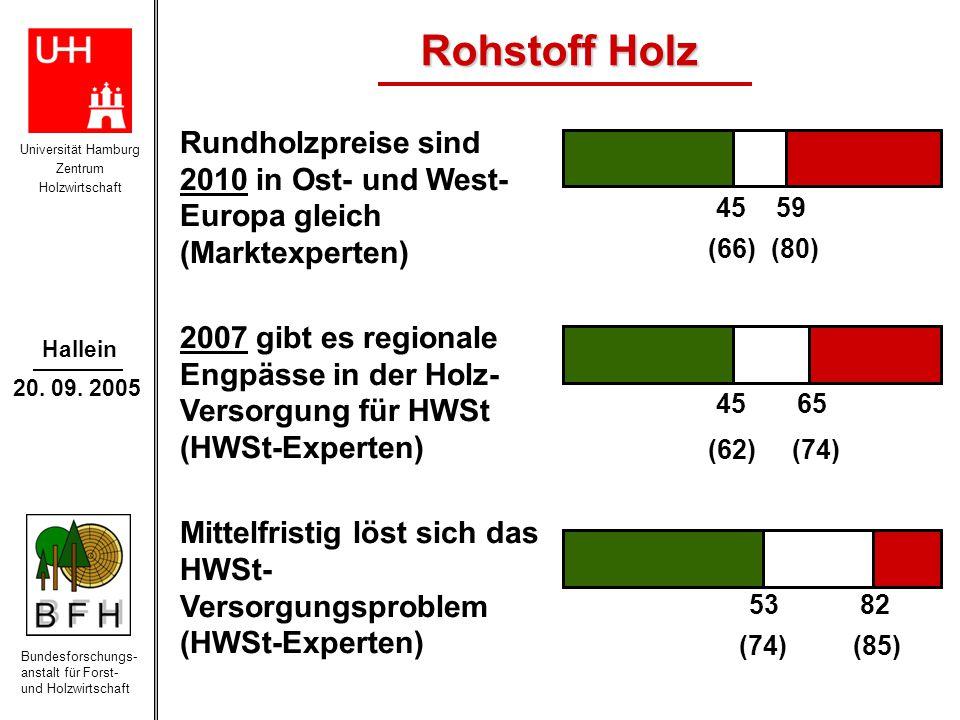 Universität Hamburg Zentrum Holzwirtschaft Bundesforschungs- anstalt für Forst- und Holzwirtschaft Hallein 20. 09. 2005 Rohstoff Holz (66) (80) (62) (