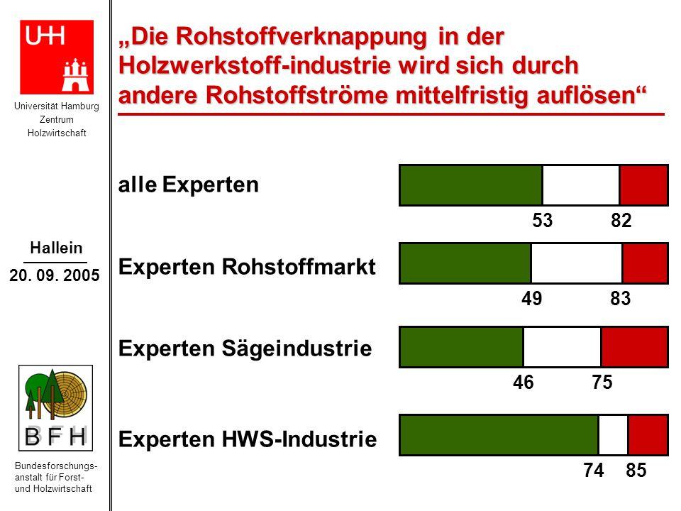 """Universität Hamburg Zentrum Holzwirtschaft Bundesforschungs- anstalt für Forst- und Holzwirtschaft Hallein 20. 09. 2005 """"Die Rohstoffverknappung in de"""