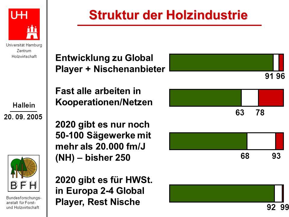 Universität Hamburg Zentrum Holzwirtschaft Bundesforschungs- anstalt für Forst- und Holzwirtschaft Hallein 20.