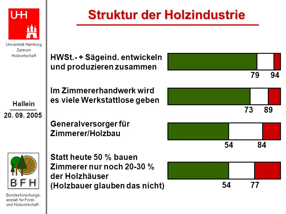 Universität Hamburg Zentrum Holzwirtschaft Bundesforschungs- anstalt für Forst- und Holzwirtschaft Hallein 20. 09. 2005 HWSt.- + Sägeind. entwickeln u