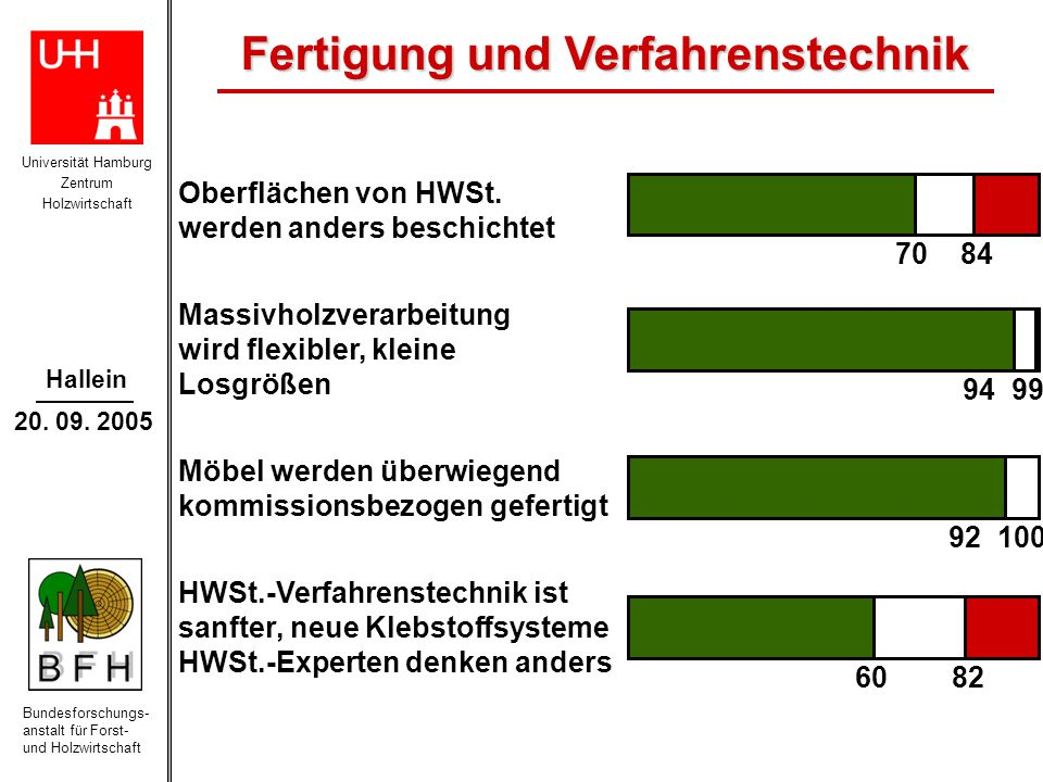 Universität Hamburg Zentrum Holzwirtschaft Bundesforschungs- anstalt für Forst- und Holzwirtschaft Hallein 20. 09. 2005 Oberflächen von HWSt. werden a